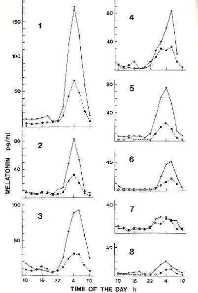 Melatoniinin eritysprofiili kahdeksalla terveellä koehenkilöllä (Kuvat 1-8). Määritys on tehty sekä verestä (kuvassa ympyrä-merkit) että syljestä (kuvassa mustat neliöt). Huomaa, että syljestä tehty määritys (matalampi-huippuinen käyrä) vastaa tarkasti verestä tehtyä määritystä (korkeampi-huippuinen käyrä), ja siksi sylkimääritystä voidaan käyttää luotettavana melatoniinin mittausmenetelmänä. Kuvasta näkyy myös suuri yksilöjen välinen vaihtelu melatoniinirytmin laajuudessa. Kuva artikkelista: Laakso et al. Correlation between salivary and serum melatonin: dependence on serum melatonin levels. Journal of Pineal Research 9:39-50, 1990